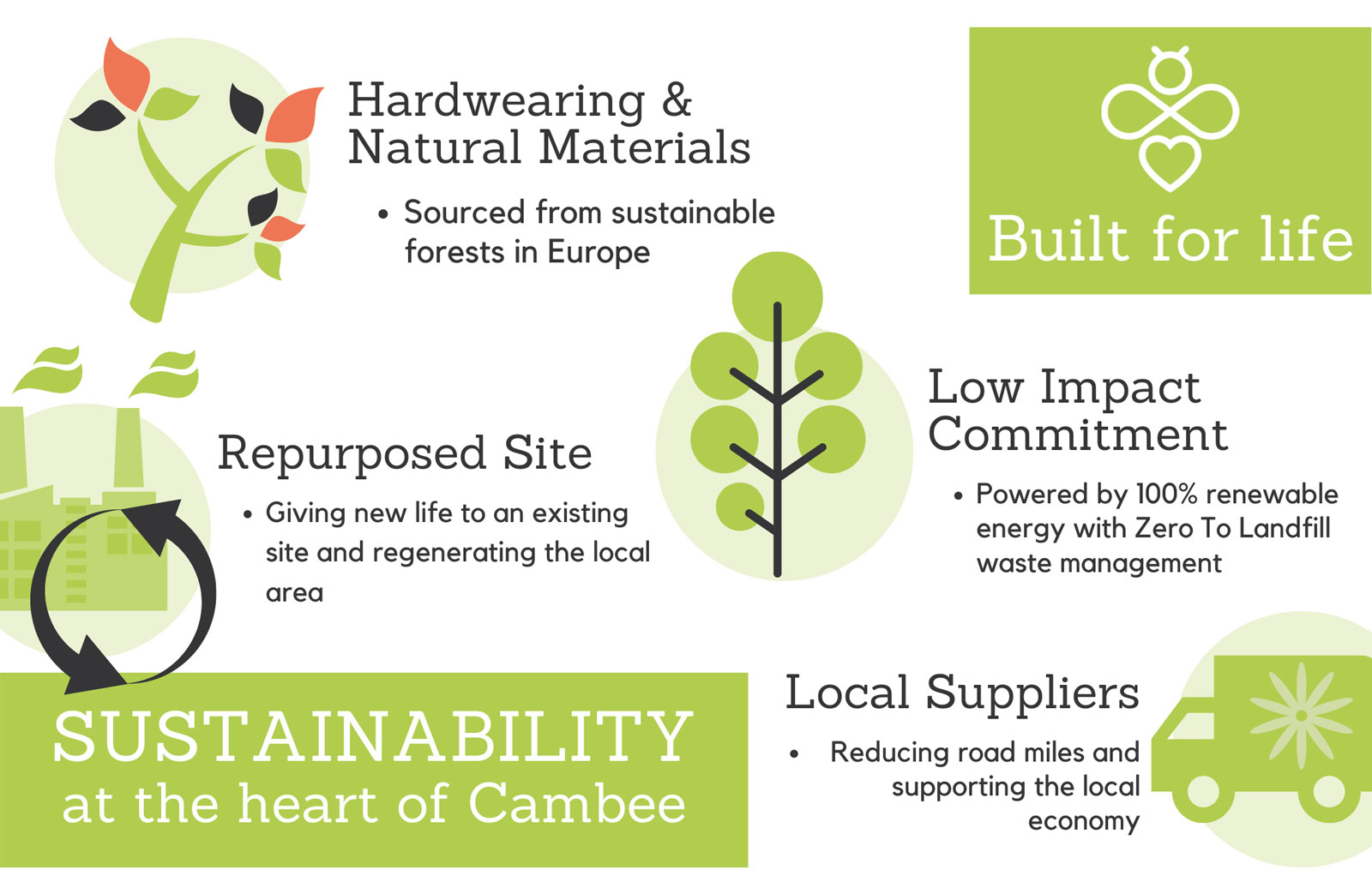 Sustainability statement of Cambee